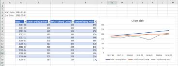 Creating An Excel Chart With Dynamic Dates That Come From A