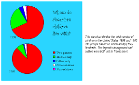 About Pie Charts