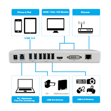 superspeed usb 3 0 universal docking station and audio ports technical details