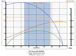 Esp Design Hand Calculations Production Technology