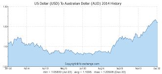 Us Dollar Usd To Australian Dollar Aud History Foreign