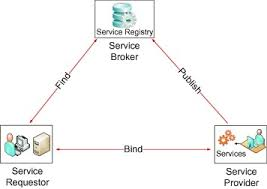 What Is Service Oriented Architecture Trust Based Service Oriented Architecture Sciencedirect