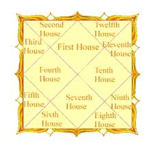 Free Rashi Chart Twelve Houses In Astrology House Bhavas Bhava Indian