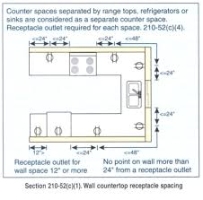 s needed at counter tops nec 210 52 c counters wider than 12 need a receptacle no point along the wall line can be more than 24 from