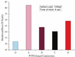 Average Hardness Values Of Ptfe And Ptfe Based Composites