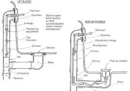 bathroom tub drain parts moen assembly instructions plumbing image from bathtub