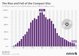 Disc Chart Chart The Rise And Fall Of The Compact Disc Statista