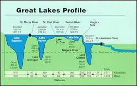 Lake Superior Depth Chart Great Lakes Water Levels Home