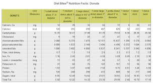 Dunkin Donuts Nutritional Value Chart Dunkin Donuts Nutrition Chart Eisols