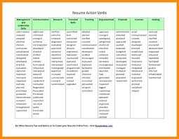 Resume Verbs Fascinating Verb List For Resume Nmdnconference Example Resume And Cover