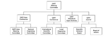 Qirt Organisation Chart Integrating The Recent Qirt Asia