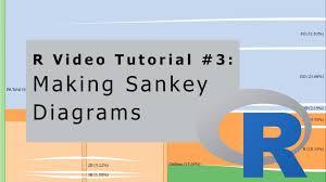 R Video Tutorial 3 Making Sankey Diagrams