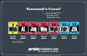 What Is Tecumsehs Curse Periodic Presidents