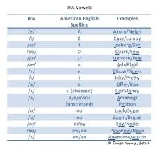 Ipa was created by british and french language teachers around the mid 1880s in order to. Ipa Vowels Cheat Sheet By Paige S Speech And Language Freebies Tpt