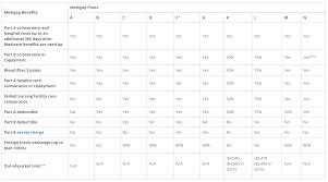 Medigap Plan Benefits Chart Medigap Benefits Chart Medigap Chart Health Exchange Agency
