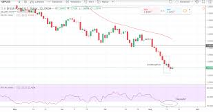 Pound To Dollar Chart Giving Off Sell Signal Despite Market