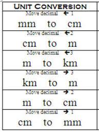 You Will Love Measurement Conversion Chart Ks2 Metric
