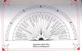Free Pendulum Dowsing Charts Unfolded Dowsing Charts Free