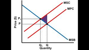 Negative Externality Graph Negative Externalities Ap Microeconomics