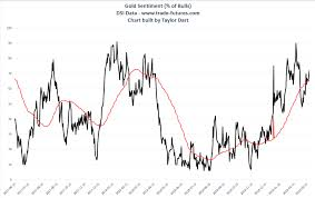 Market Sentiment Index Chart Gold Dont Lose Sight Of The Big Picture Seeking Alpha