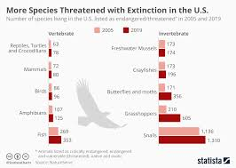 Chart Trump Administration Scaling Back Endangered Species