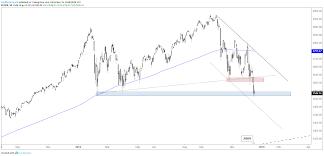 S P 500 Dow Jones Nasdaq 100 Charts Yearly Lows And Fomc