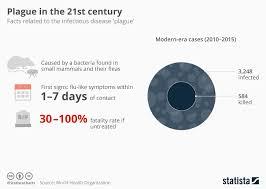 Bubonic Plague Chart Chart Plague In The 21st Century Statista
