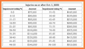 Workmans Comp Settlement Chart Texas Permanent Partial Disability Rating Chart Nc Rigorous Texas