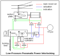 power interlocking a diagram of the low pressure interlocking is shown at the right slide levers were used operating vertical tappet locking at the front of the machine by