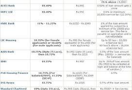 Loan Comparison Chart Process Of Getting Home Loan In Mumbai