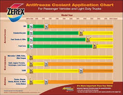 Ford Coolant Chart Zerex Coolant Charts Marketing And Their Conventional 5