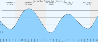Tide Chart Niantic Ct 22 Complete High Tide Niantic Ct
