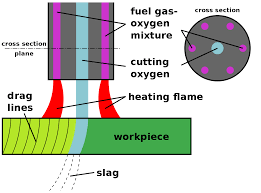 Victor Rosebud Chart Oxy Fuel Welding And Cutting Wikipedia