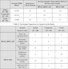Table 2 From Evaluating A De Cluttering Technique For
