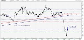 Uob Share Price Stock Chart My Stocks Investing Journey