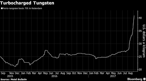 Ferro Tungsten Price Chart Tungsten Prices Rally Most Since 2012 North Korea Tension