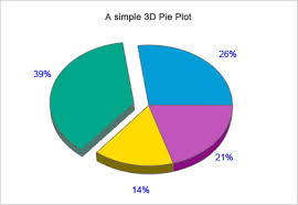 Php Gd Pie Chart Example Jpgraph Powerful Php Charts Graph Library Software