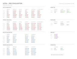 Latin 3rd Conjugation Chart Latin Conjugations Bencrowder Net