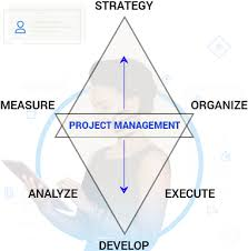 project management software project management assignment project management assignment help