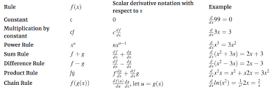 How Do You Find The Partial Derivative Of A Function