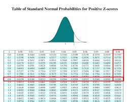 Standard Deviation Chart Z Score How Do You Calculate The Area If The Z Score Is 99 Mean Is