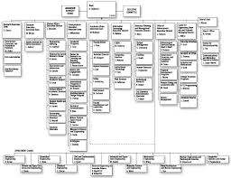 Standard Corporate Organizational Chart College Of Engineering Standard Practice Guides