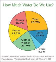 Us Water Usage Pie Chart Conserving Water