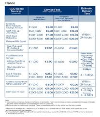 remittance office fees