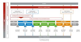 Project Portfolio Management It Standard For Business