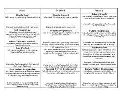 Verb Chart With All Past Present And Future Tenses Definitions