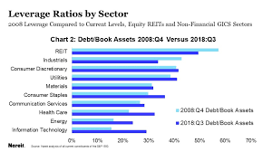 Looking At Reit Leverage Versus Other Stock Market Sectors