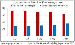 Income Credit Chart Slow Credit Growth Impairs Core Income Driver For Banks