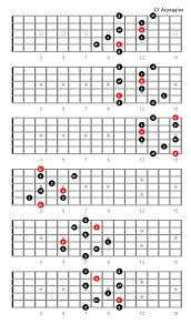 Guitar Arpeggios Patterns