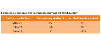 Arc Flash And Enclosure Size Ieee 1584 2018 Part 1